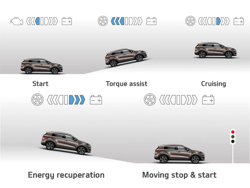 Sistem de regenerare a energiei